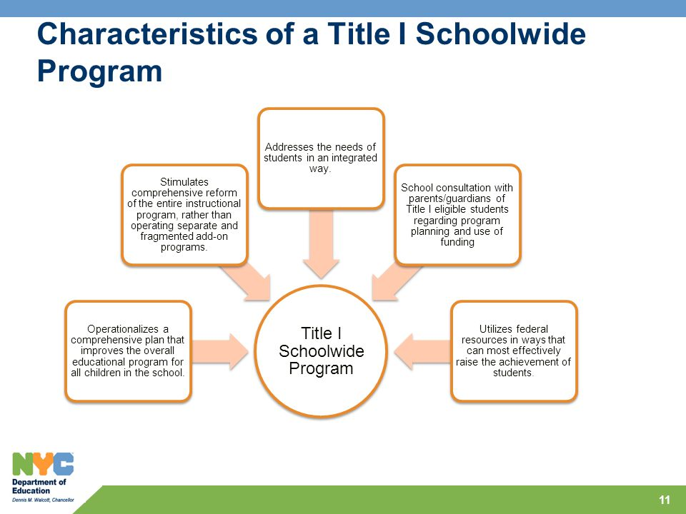 Characteristics of a Title I Schoolwide Program 11 Title I Schoolwide Program Operationalizes a comprehensive plan that improves the overall educational program for all children in the school.
