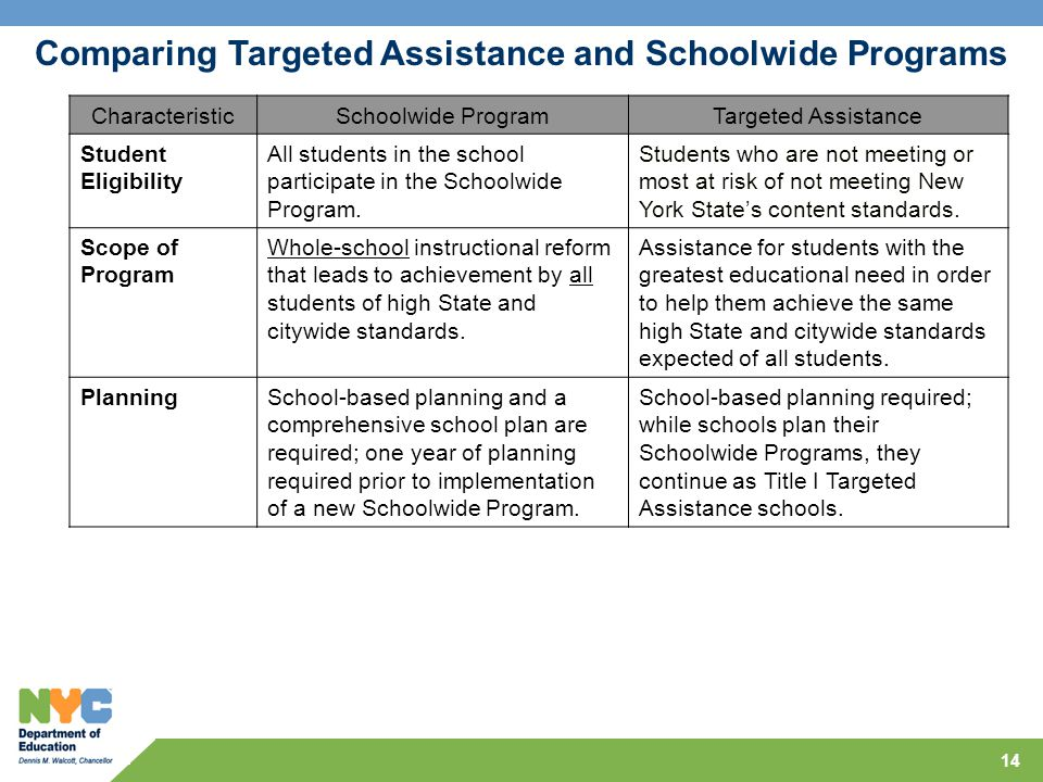 14 CharacteristicSchoolwide ProgramTargeted Assistance Student Eligibility All students in the school participate in the Schoolwide Program. Students