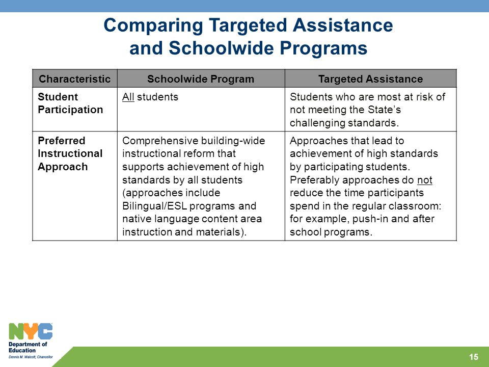 15 CharacteristicSchoolwide ProgramTargeted Assistance Student Participation All studentsStudents who are most at risk of not meeting the State's challenging standards.