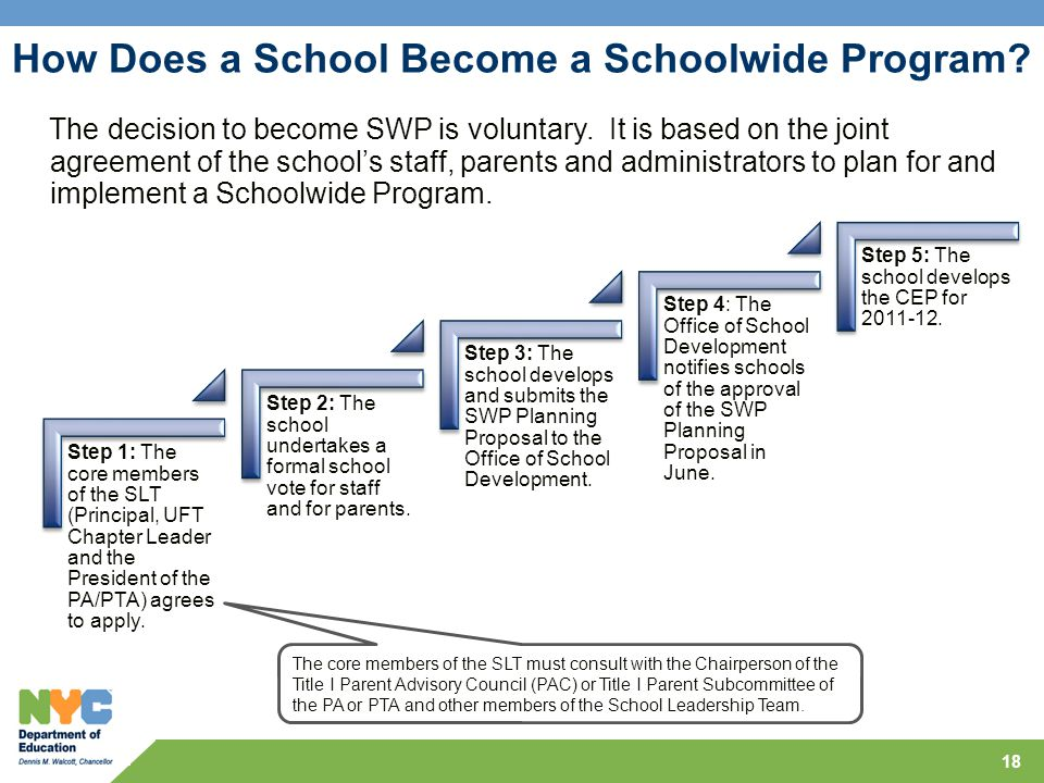 18 How Does a School Become a Schoolwide Program.