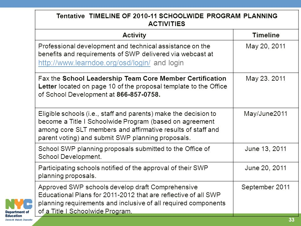 33 Tentative TIMELINE OF 2010-11 SCHOOLWIDE PROGRAM PLANNING ACTIVITIES ActivityTimeline Professional development and technical assistance on the bene