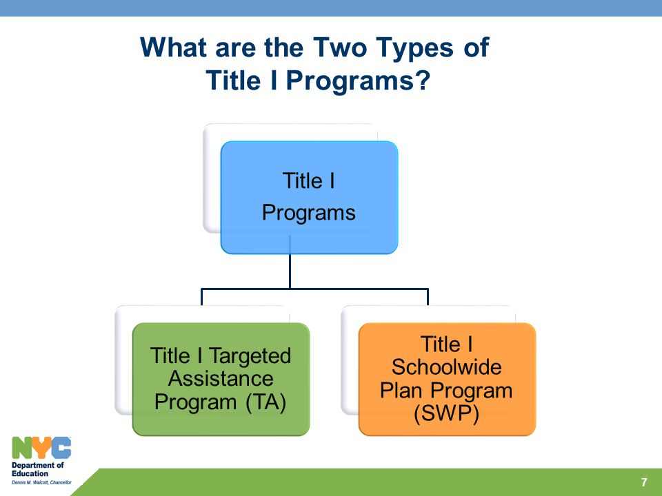 7 What are the Two Types of Title I Programs? Title I Programs Title I Targeted Assistance Program (TA) Title I Schoolwide Plan Program (SWP)