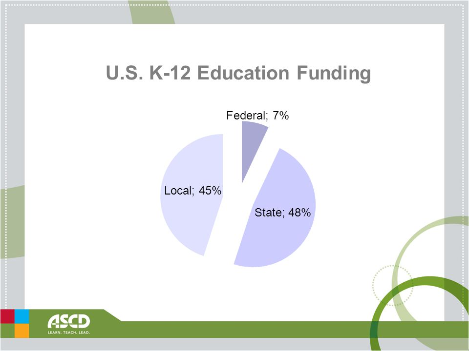 U.S. K-12 Education Funding