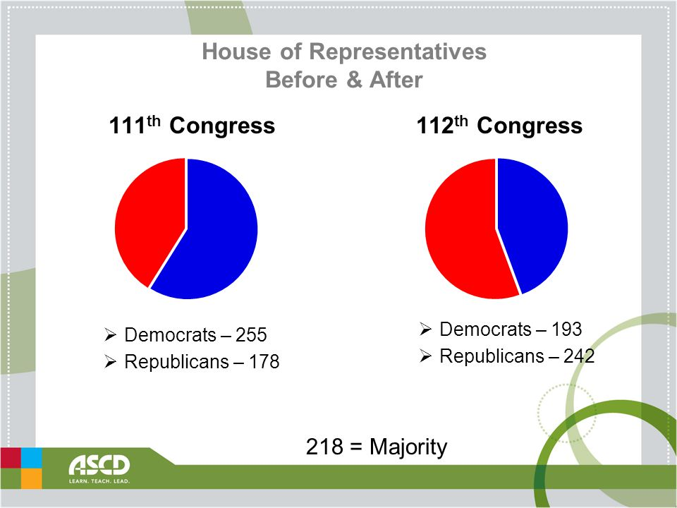 House of Representatives Before & After  Democrats – 255  Republicans – 178 218 = Majority 111 th Congress112 th Congress  Democrats – 193  Republicans – 242