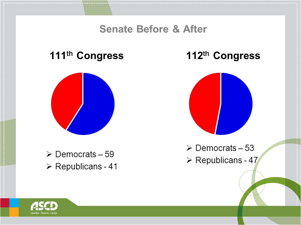Senate Before & After  Democrats – 59  Republicans - 41 111 th Congress112 th Congress  Democrats – 53  Republicans - 47