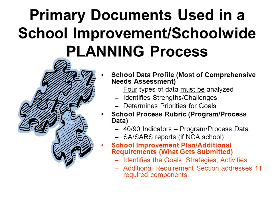 Primary Documents Used in a School Improvement/Schoolwide PLANNING Process School Data Profile (Most of Comprehensive Needs Assessment) –Four types of