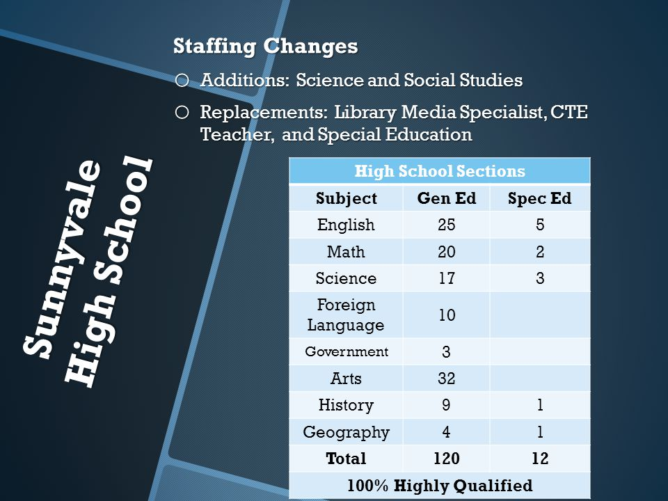 Sunnyvale High School Staffing Changes o Additions: Science and Social Studies o Replacements: Library Media Specialist, CTE Teacher, and Special Education High School Sections SubjectGen EdSpec Ed English255 Math202 Science173 Foreign Language 10 Government 3 Arts32 History91 Geography41 Total12012 100% Highly Qualified