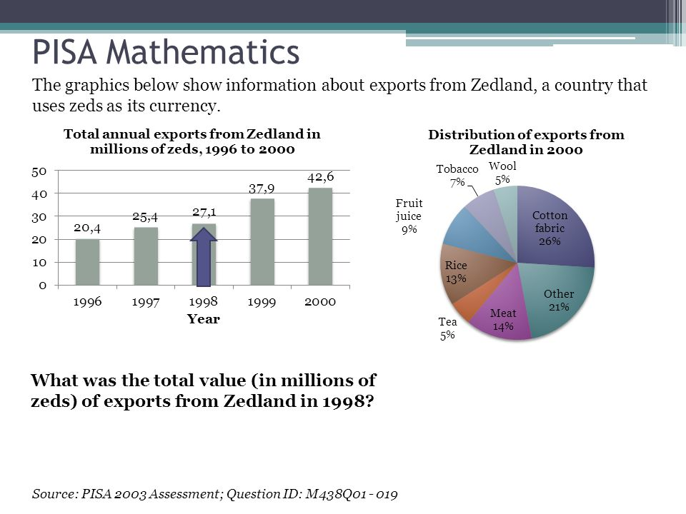 PISA Mathematics The graphics below show information about exports from Zedland, a country that uses zeds as its currency.