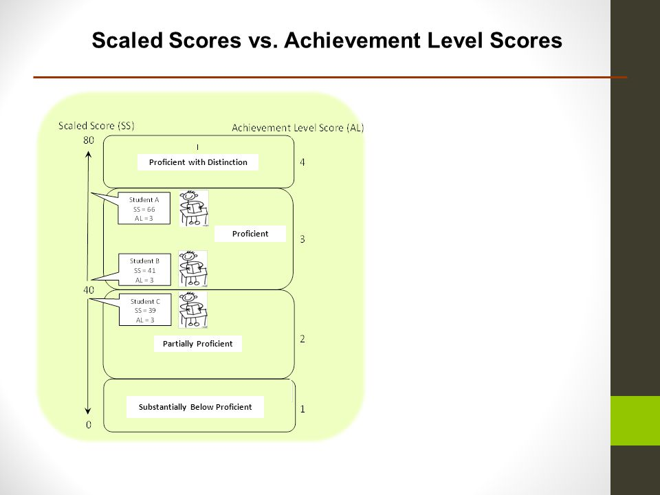 Scaled Scores vs.