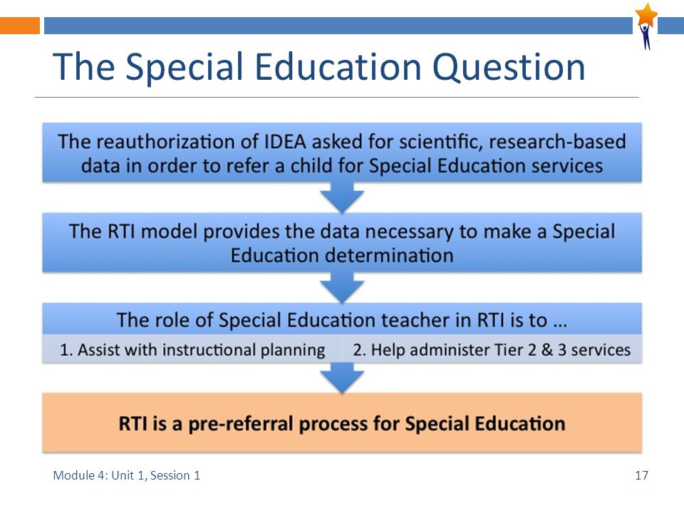 Module 4: Unit 1, Session 1 The Special Education Question 17