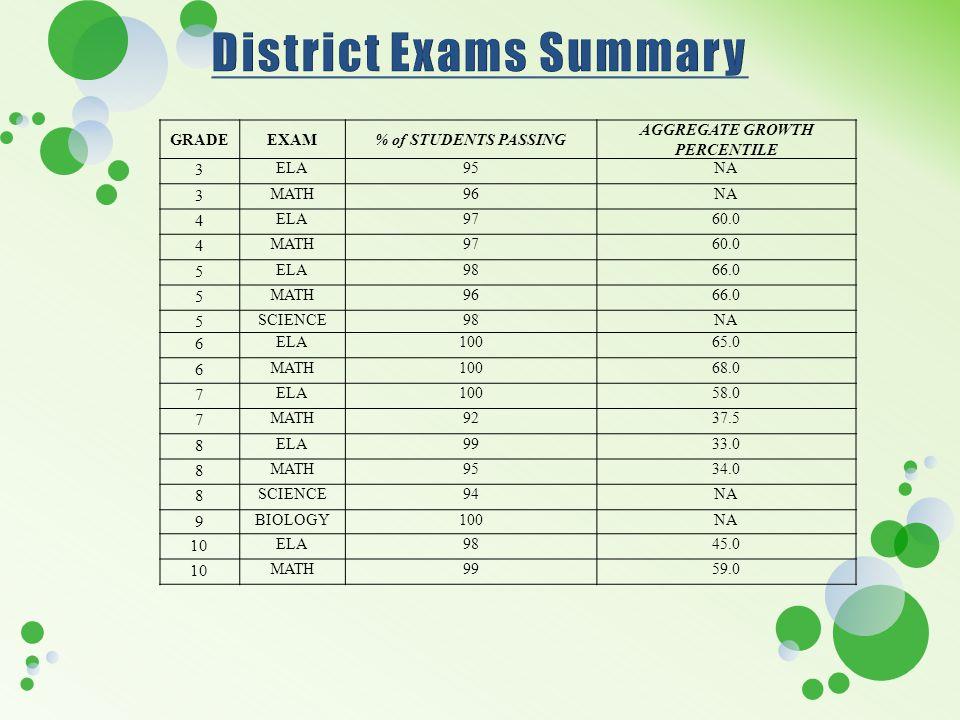 GRADEEXAM% of STUDENTS PASSING AGGREGATE GROWTH PERCENTILE 3 ELA95NA 3 MATH96NA 4 ELA9760.0 4 MATH9760.0 5 ELA9866.0 5 MATH9666.0 5 SCIENCE98NA 6 ELA1