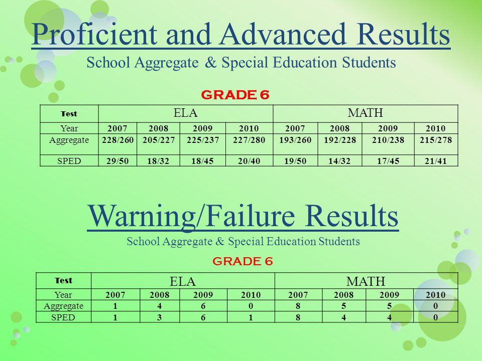 Proficient and Advanced Results School Aggregate & Special Education Students GRADE 6 Warning/Failure Results School Aggregate & Special Education Students GRADE 6 Test ELAMATH Year20072008200920102007200820092010 Aggregate14608550 SPED13618440 Test ELAMATH Year20072008200920102007200820092010 Aggregate228/260205/227225/237227/280193/260192/228210/238215/278 SPED29/5018/3218/4520/4019/5014/3217/4521/41