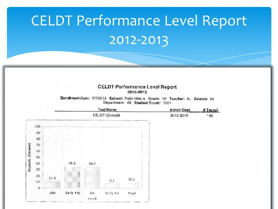 CELDT Performance Level Report 2012-2013