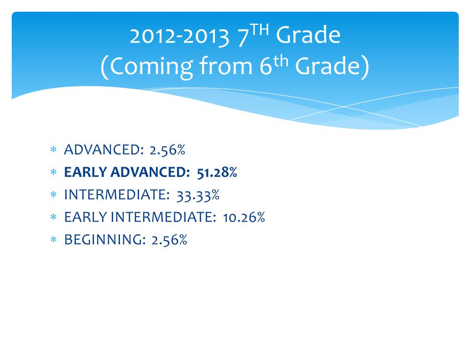  ADVANCED: 2.56%  EARLY ADVANCED: 51.28%  INTERMEDIATE: 33.33%  EARLY INTERMEDIATE: 10.26%  BEGINNING: 2.56% 2012-2013 7 TH Grade (Coming from 6 th Grade)