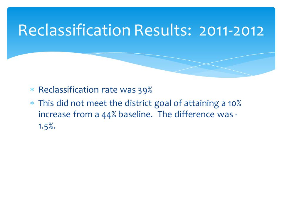  Reclassification rate was 39%  This did not meet the district goal of attaining a 10% increase from a 44% baseline.