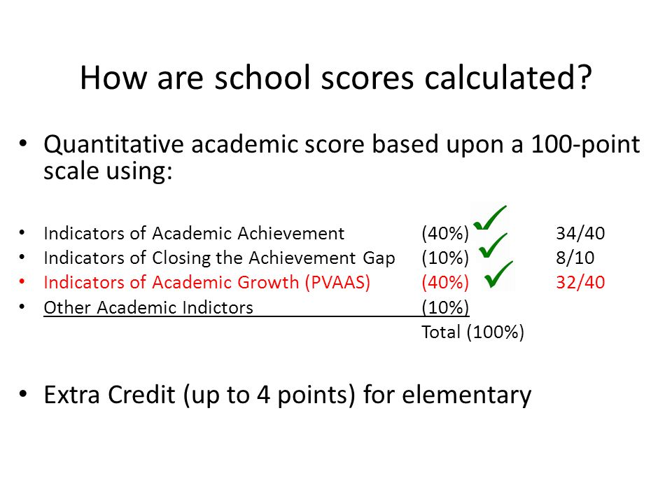 How are school scores calculated.