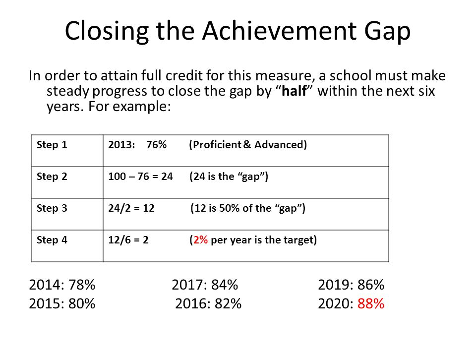Closing the Achievement Gap In order to attain full credit for this measure, a school must make steady progress to close the gap by half within the next six years.