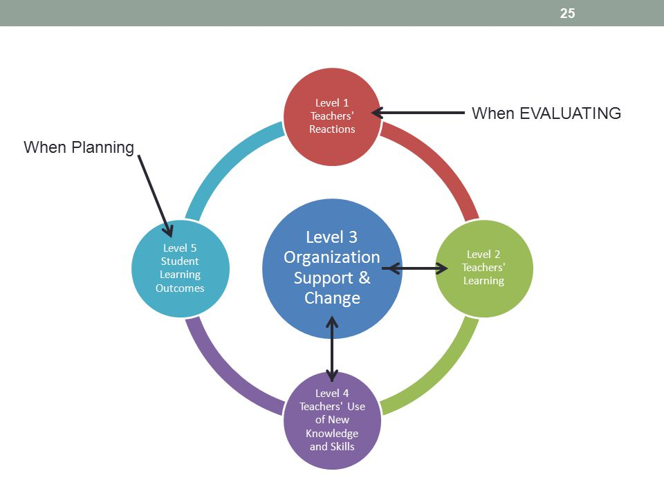 25 Level 3 Organization Support & Change Level 1 Teachers Reactions Level 2 Teachers Learning Level 4 Teachers Use of New Knowledge and Skills Level 5 Student Learning Outcomes When EVALUATING When Planning
