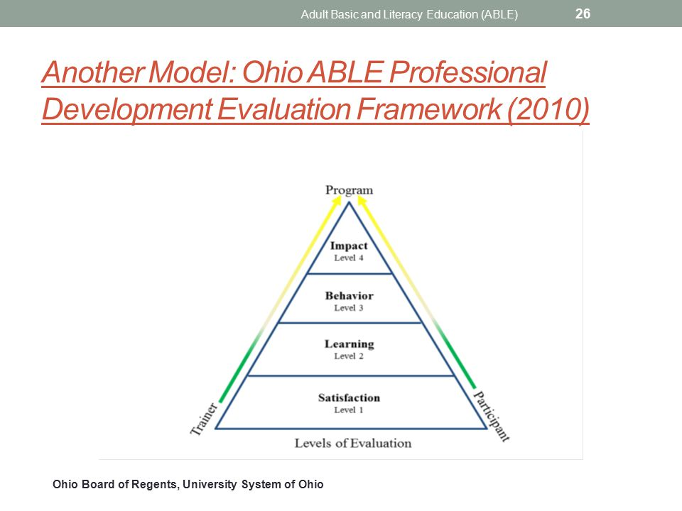 Another Model: Ohio ABLE Professional Development Evaluation Framework (2010) Adult Basic and Literacy Education (ABLE) 26 Ohio Board of Regents, University System of Ohio