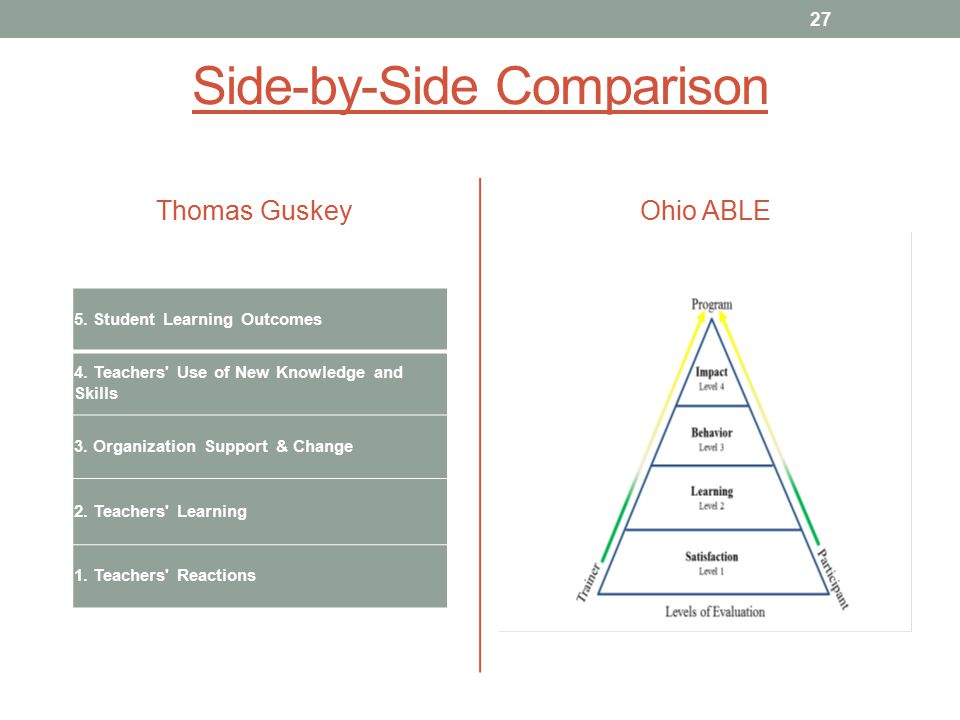 Side-by-Side Comparison Thomas Guskey 5. Student Learning Outcomes 4.