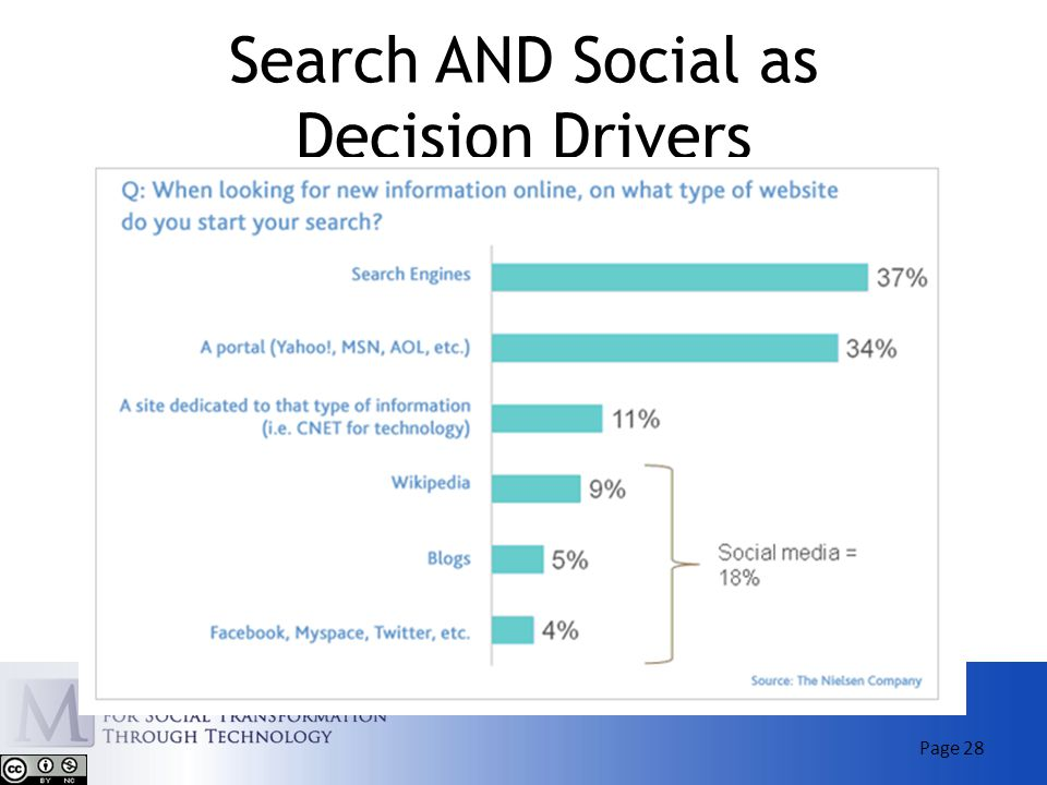 Search AND Social as Decision Drivers Page 28