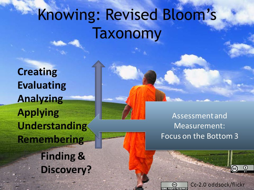 Knowing: Revised Bloom's Taxonomy Creating Evaluating Analyzing Applying Understanding Remembering Assessment and Measurement: Focus on the Bottom 3 Finding & Discovery.