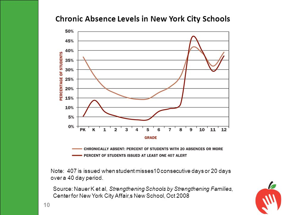 Chronic Absence Levels in New York City Schools COMPARING CHRONIC ABSENCE MEASURES PK-12 Note: 407 is issued when student misses10 consecutive days or