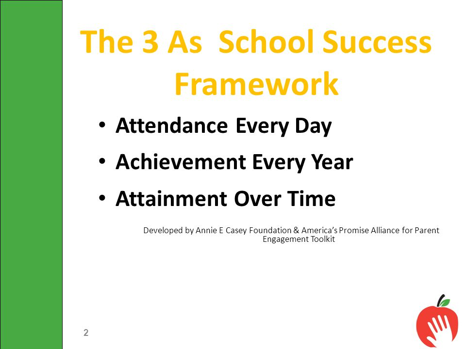 The 3 As School Success Framework Attendance Every Day Achievement Every Year Attainment Over Time Developed by Annie E Casey Foundation & America's P