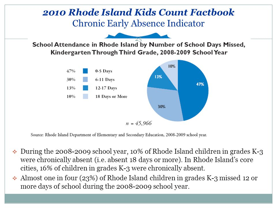 2010 Rhode Island Kids Count Factbook Chronic Early Absence Indicator  During the 2008-2009 school year, 10% of Rhode Island children in grades K-3 w