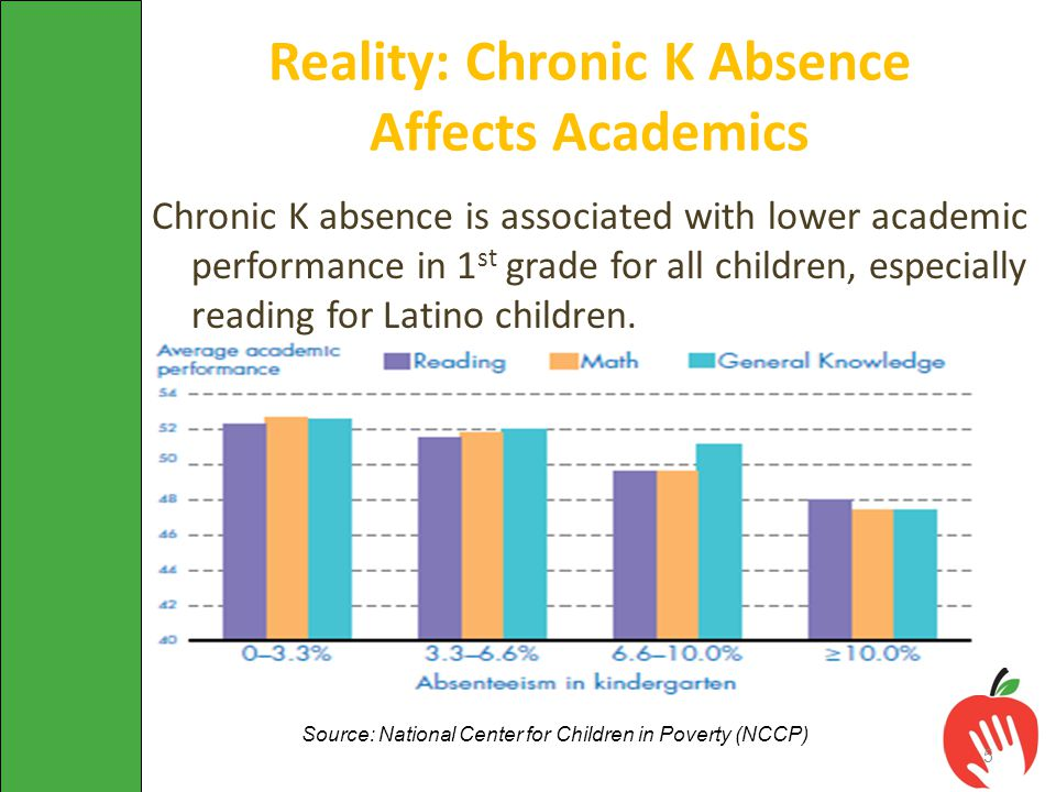 Chronic K absence is associated with lower academic performance in 1 st grade for all children, especially reading for Latino children. Source: Nation