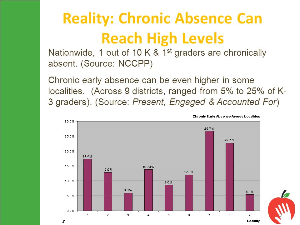 Nationwide, 1 out of 10 K & 1 st graders are chronically absent. (Source: NCCPP) Chronic early absence can be even higher in some localities. (Across