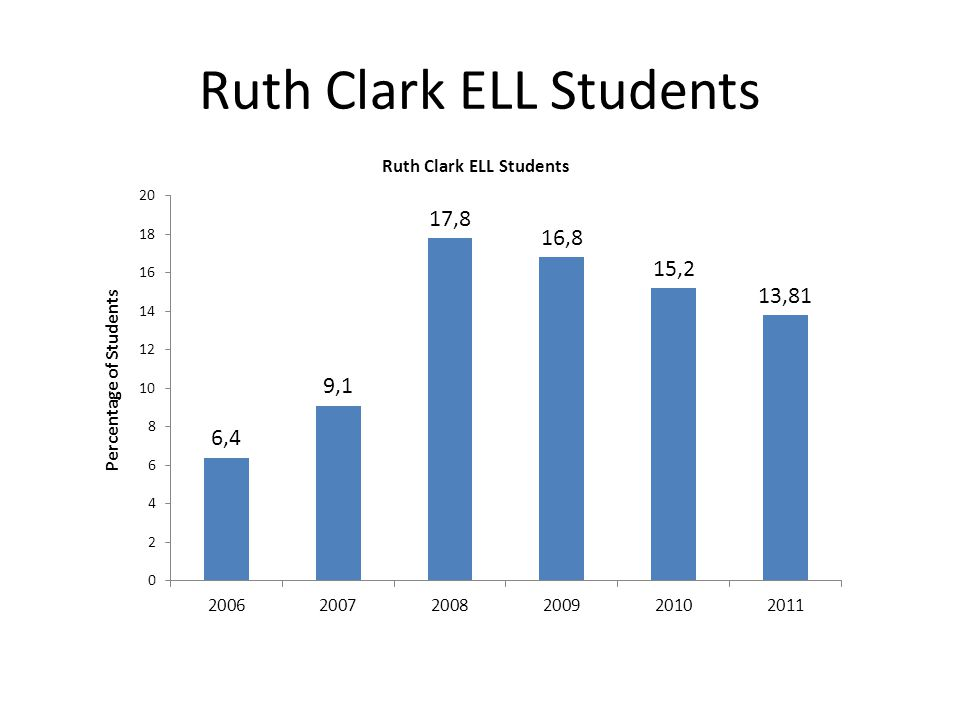 Ruth Clark ELL Students
