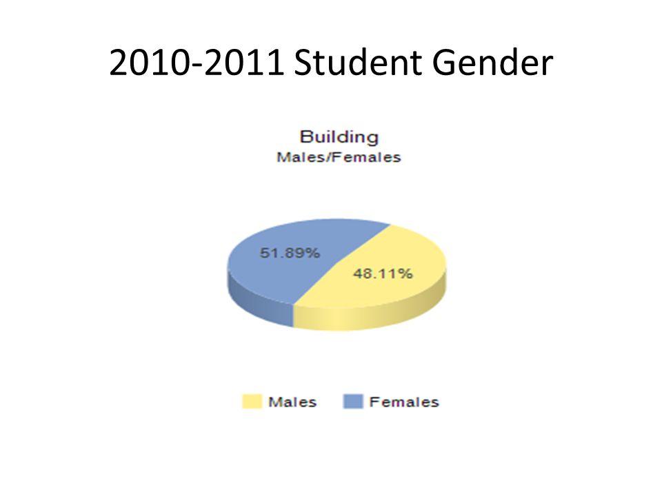 2010-2011 Student Gender