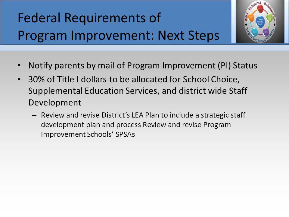Federal Requirements of Program Improvement: Next Steps Notify parents by mail of Program Improvement (PI) Status 30% of Title I dollars to be allocated for School Choice, Supplemental Education Services, and district wide Staff Development – Review and revise District's LEA Plan to include a strategic staff development plan and process Review and revise Program Improvement Schools' SPSAs