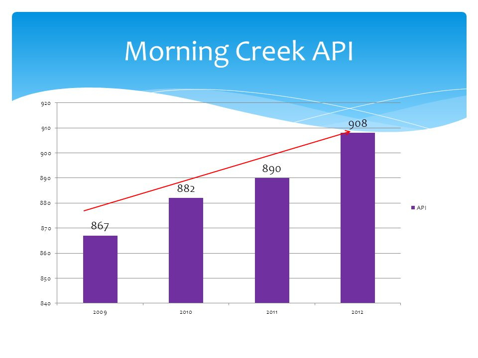 Morning Creek API