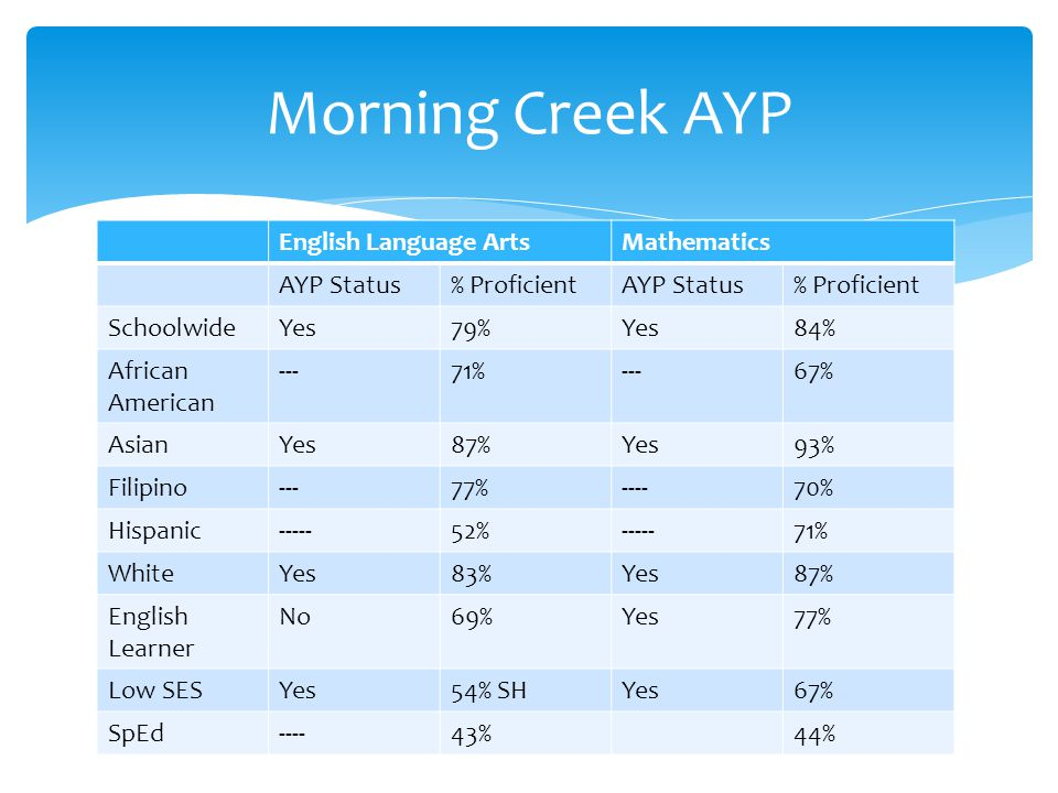 English Language ArtsMathematics AYP Status% ProficientAYP Status% Proficient SchoolwideYes79%Yes84% African American ---71%---67% AsianYes87%Yes93% Filipino---77%----70% Hispanic % % WhiteYes83%Yes87% English Learner No69%Yes77% Low SESYes54% SHYes67% SpEd----43%44% Morning Creek AYP