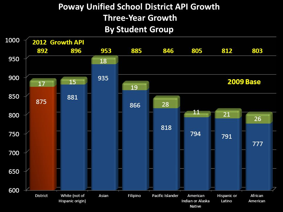 Poway Unified School District API Growth Three-Year Growth By Student Group 2009 Base 2012 Growth API 892 896 953 885 846 805 812 803