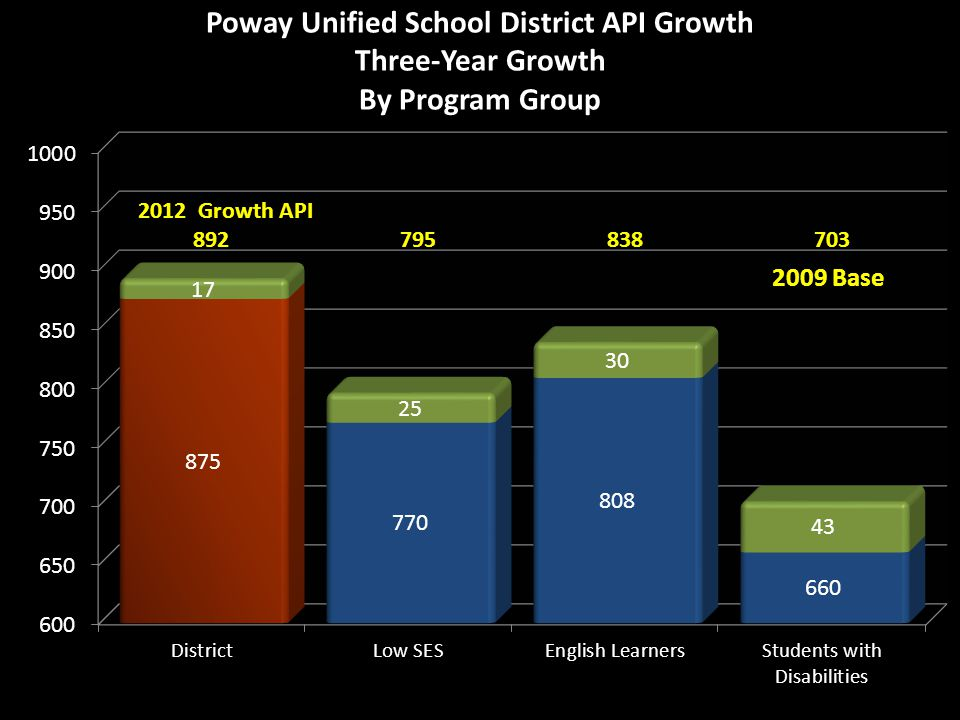 Poway Unified Board of Education Annual Yearly Progress (AYP)