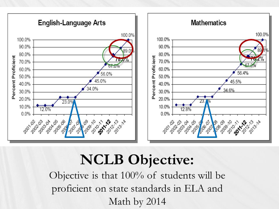 NCLB Objective: Objective is that 100% of students will be proficient on state standards in ELA and Math by 2014