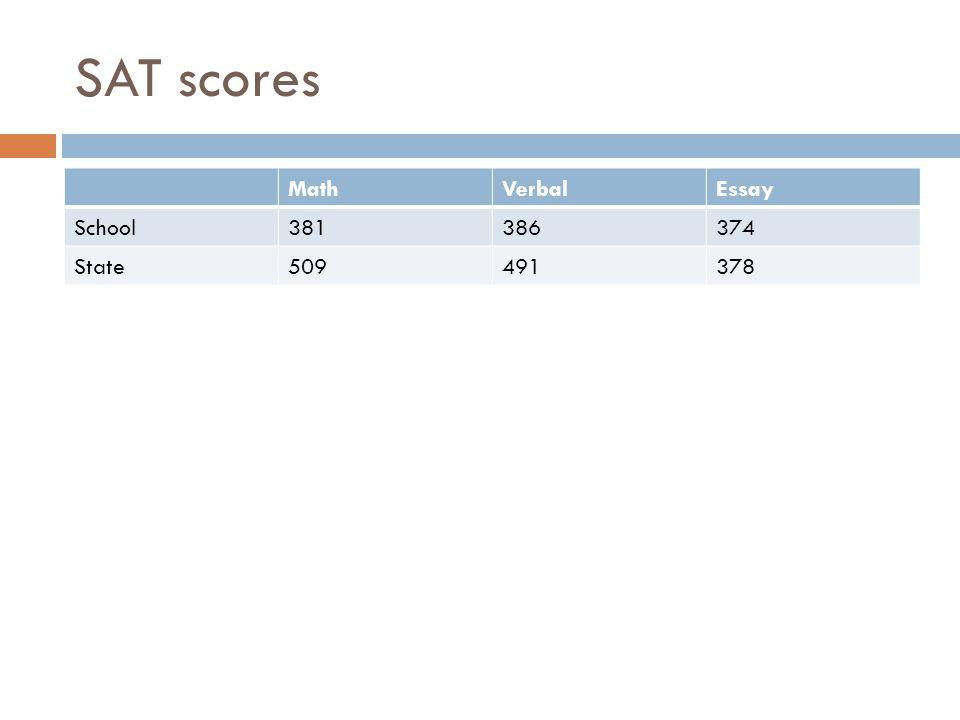 SAT scores MathVerbalEssay School381386374 State509491378