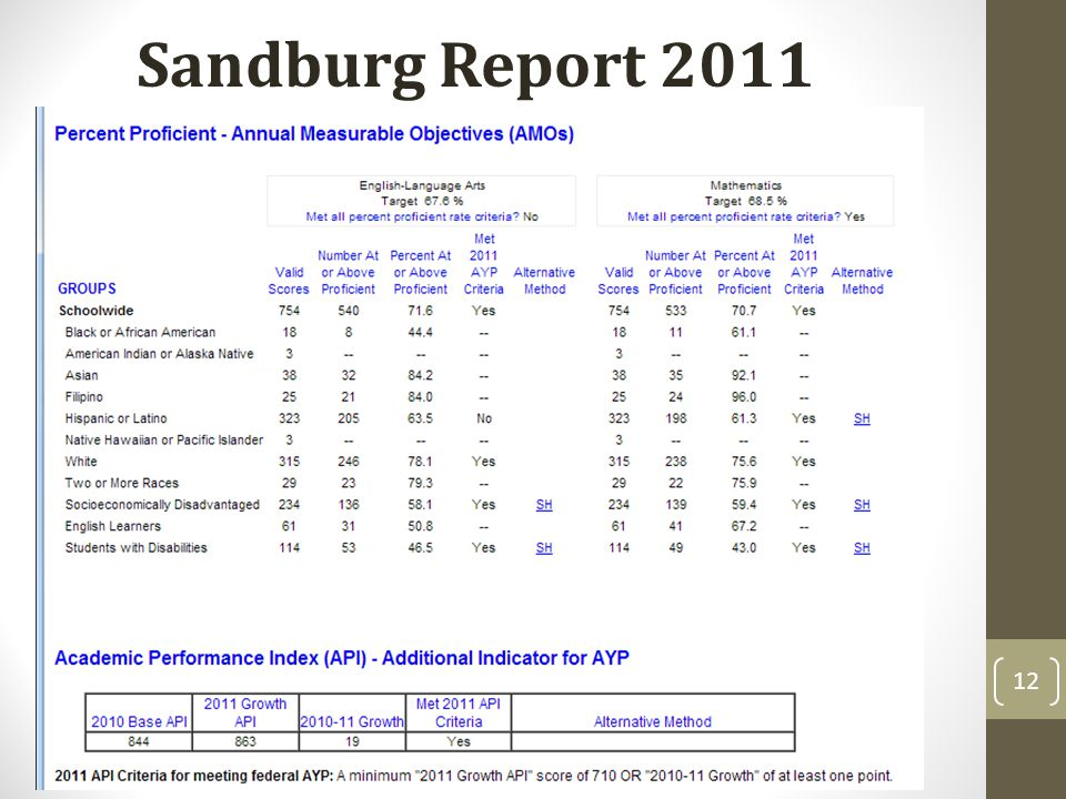 12 Sandburg Report 2011