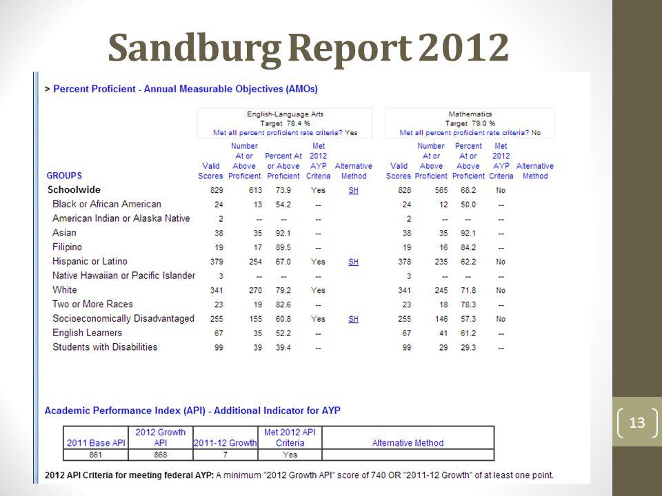 Sandburg Report 2012 13