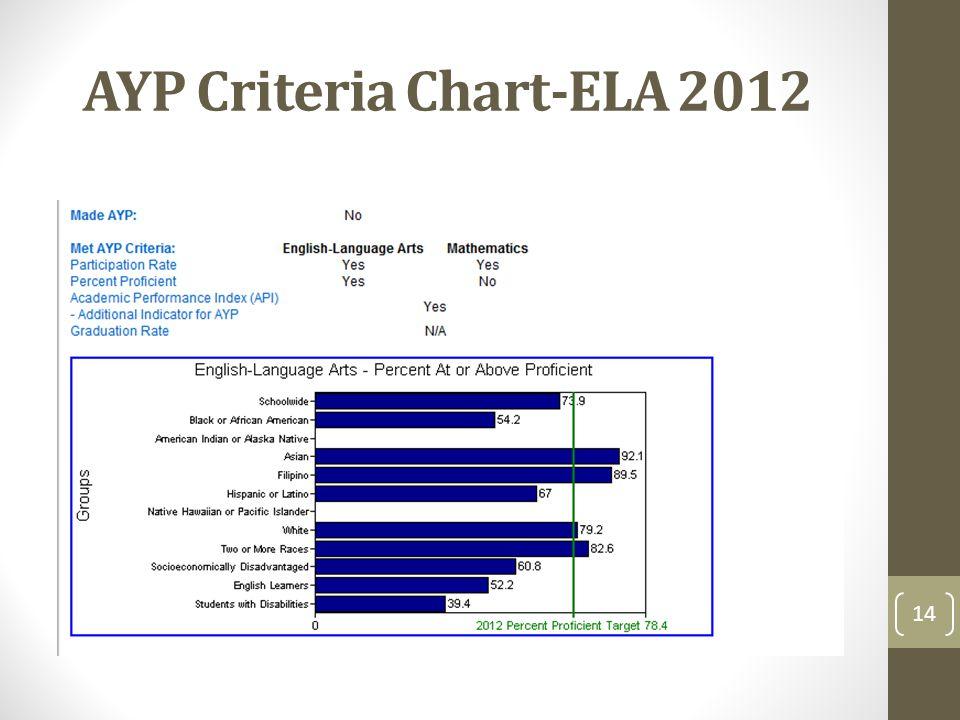 AYP Criteria Chart-ELA 2012 14