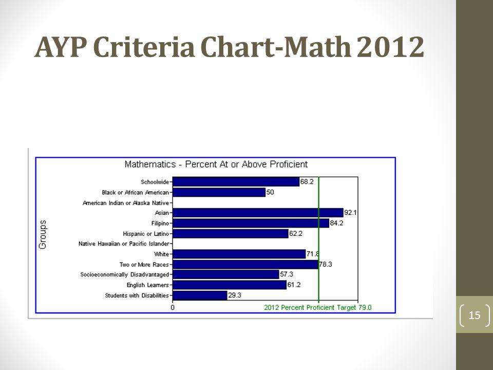 AYP Criteria Chart-Math 2012 15