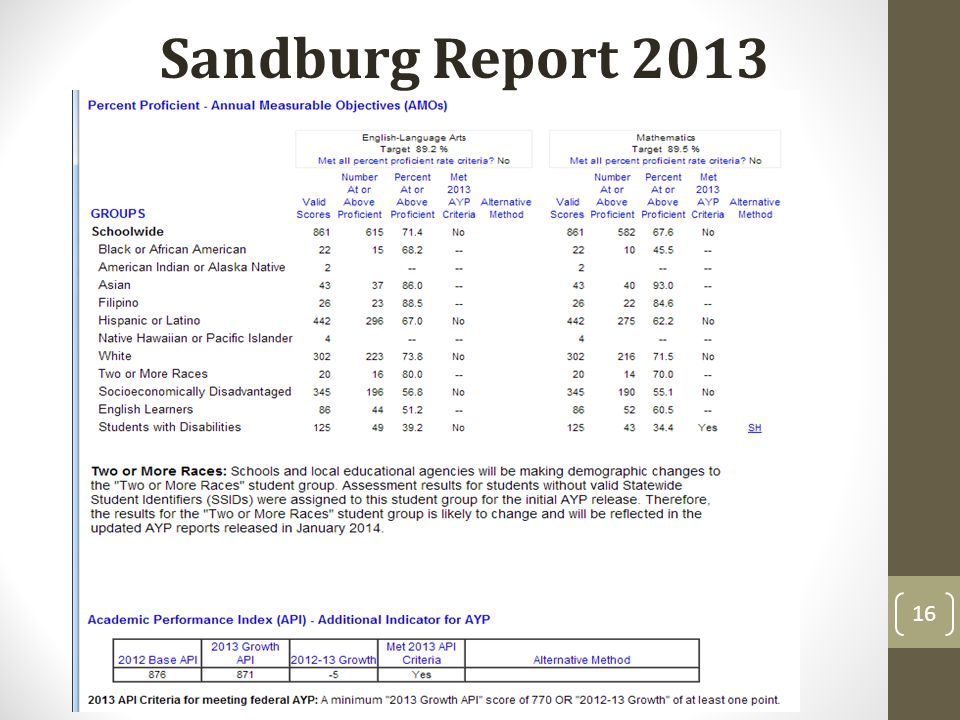 16 Sandburg Report 2013