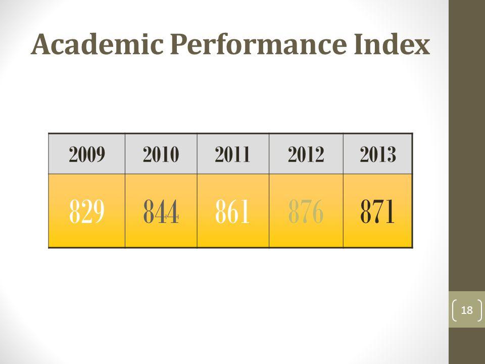 Academic Performance Index 20092010201120122013 829844861876871 18