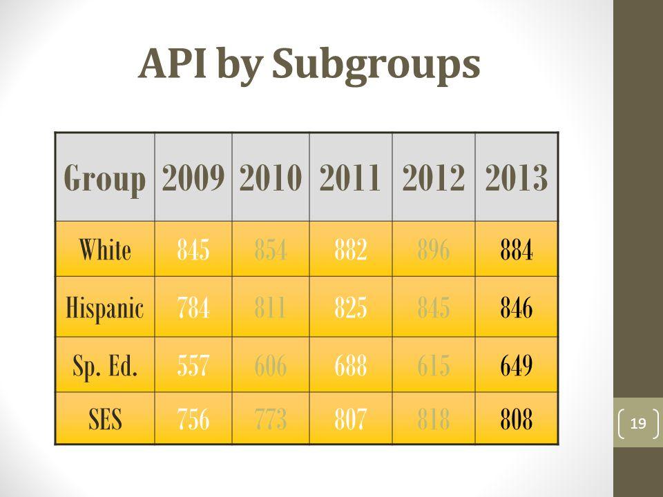 API by Subgroups Group20092010201120122013 White845854882896884 Hispanic784811825845846 Sp.