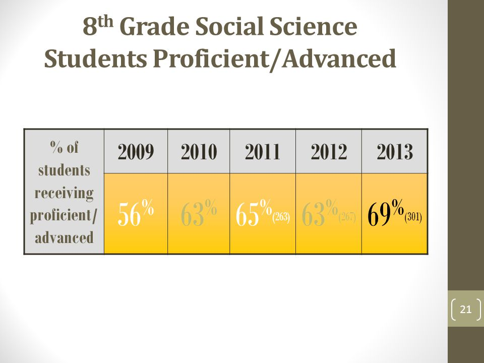 8 th Grade Social Science Students Proficient/Advanced % of students receiving proficient/ advanced 20092010201120122013 56 % 63 % 65 % (263) 63 % (267) 69 % (301) 21