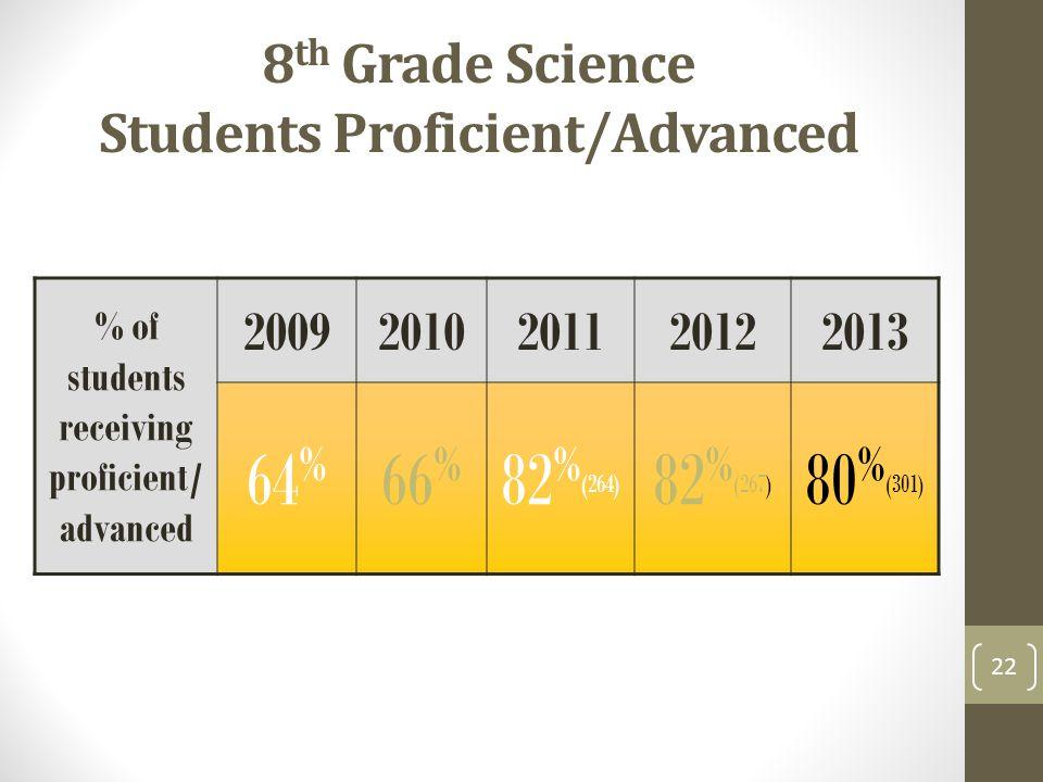 8 th Grade Science Students Proficient/Advanced % of students receiving proficient/ advanced 20092010201120122013 64 % 66 % 82 % (264) 82 % (267) 80 % (301) 22