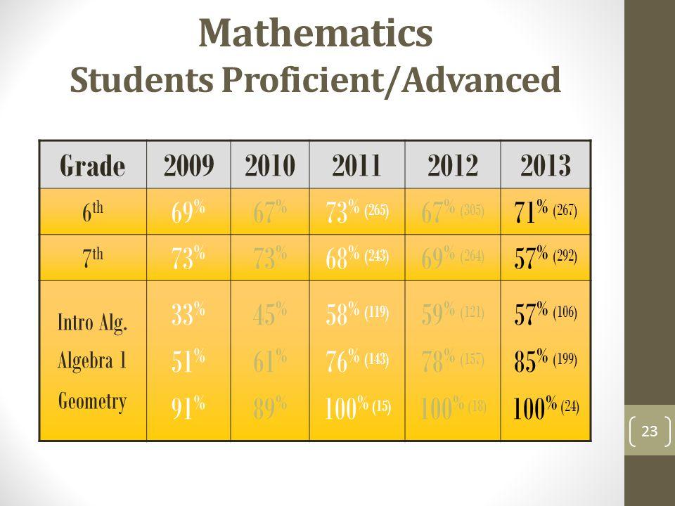 Mathematics Students Proficient/Advanced Grade20092010201120122013 6 th 69 % 67 % 73 % (265) 67 % (305) 71 % (267) 7 th 73 % 68 % (243) 69 % (264) 57 % (292) Intro Alg.
